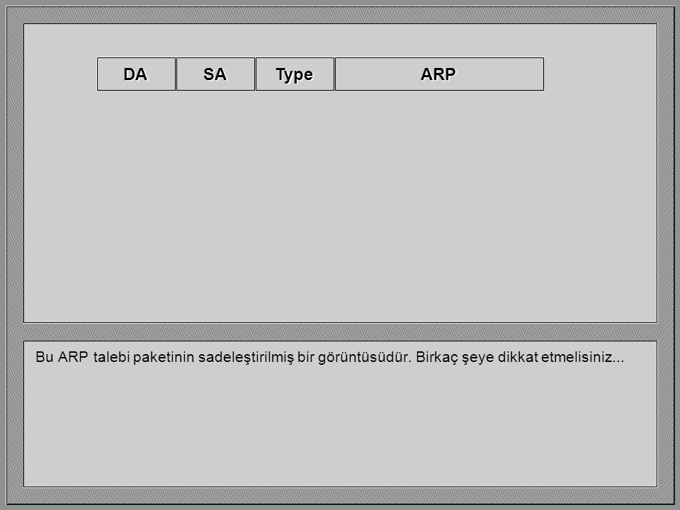 Yasemin'in IP programı ARP talebi denen bir paket gönderir. 192.32.15.1192.32.15.2 0000A2000012 IP Address MAC Address