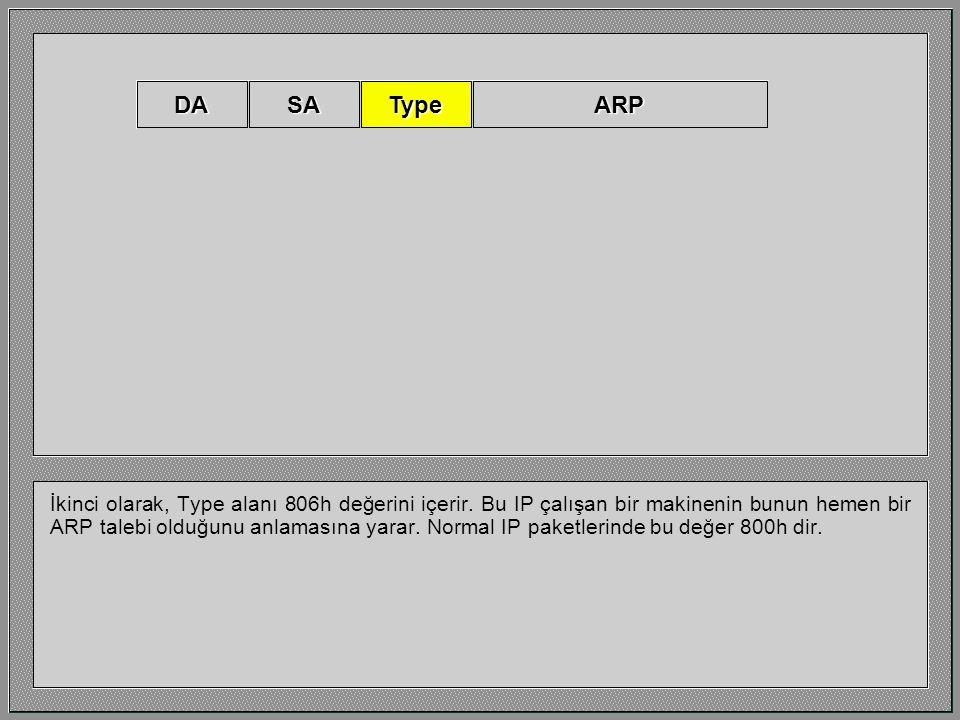 İlk olarak ARP talebi MAC broadcast olarak gönderilir. Aynı eternet segmente bağlı tüm hostlar bu frame yüzünden kesme alırlar. Bu TCPIP kullanmayan h