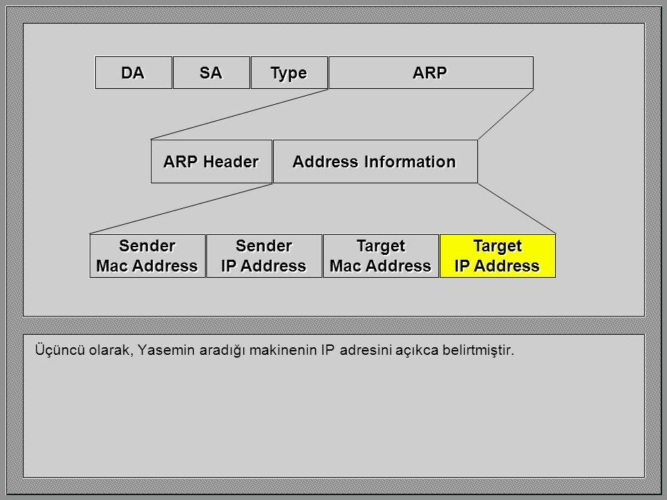 İkinci olarak, Type alanı 806h değerini içerir. Bu IP çalışan bir makinenin bunun hemen bir ARP talebi olduğunu anlamasına yarar. Normal IP paketlerin