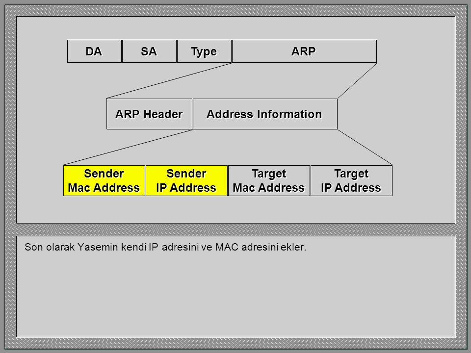 Üçüncü olarak, Yasemin aradığı makinenin IP adresini açıkca belirtmiştir. ARP Header Sender Mac Address Sender IP Address Address Information Target M