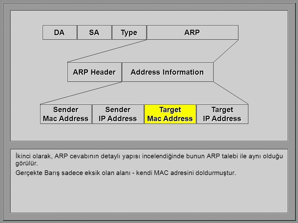 Dikkat edilmesi gereken ilk nokta cevap bir MAC broadcast olarak gönderilmez. Barış cevap verirken broadcast yapmak zorunda değildir, çünkü Yasemin ke