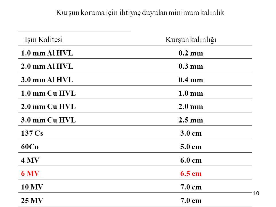 Işın KalitesiKurşun kalınlığı 1.0 mm Al HVL0.2 mm 2.0 mm Al HVL0.3 mm 3.0 mm Al HVL0.4 mm 1.0 mm Cu HVL1.0 mm 2.0 mm Cu HVL2.0 mm 3.0 mm Cu HVL2.5 mm