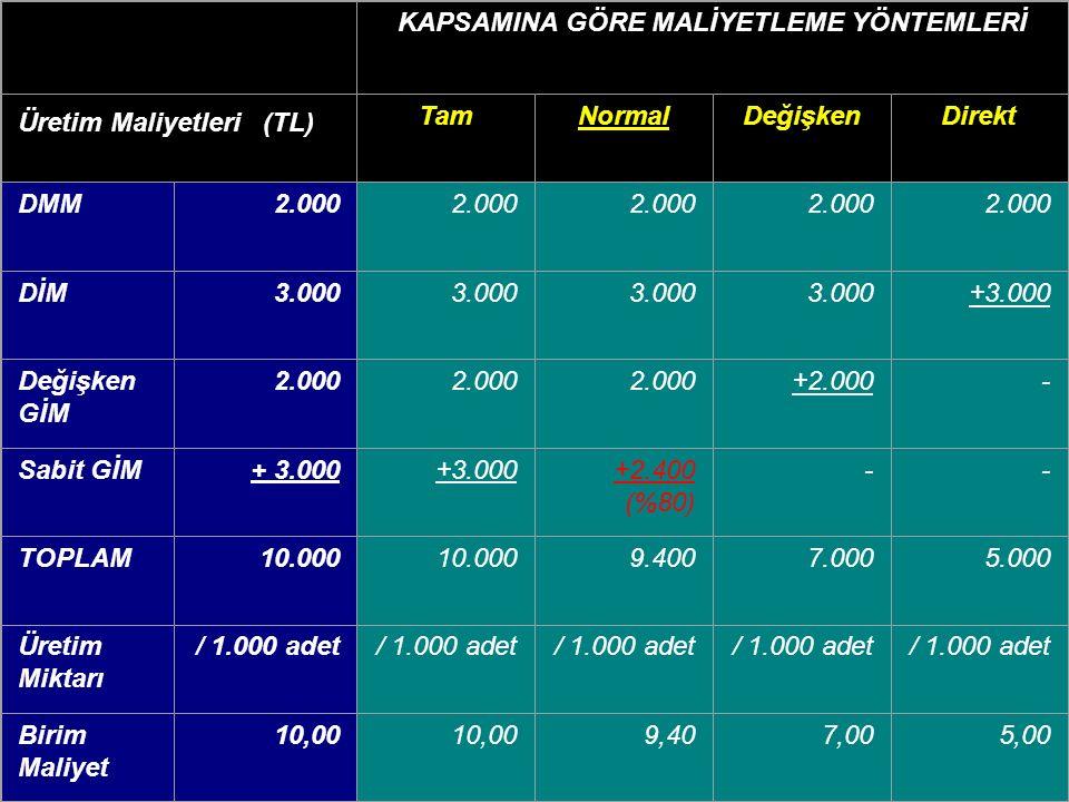 KAPSAMINA GÖRE MALİYETLEME YÖNTEMLERİ Üretim Maliyetleri (TL) TamNormalDeğişkenDirekt DMM2.000 DİM3.000 +3.000 Değişken GİM 2.000 +2.000- Sabit GİM+ 3