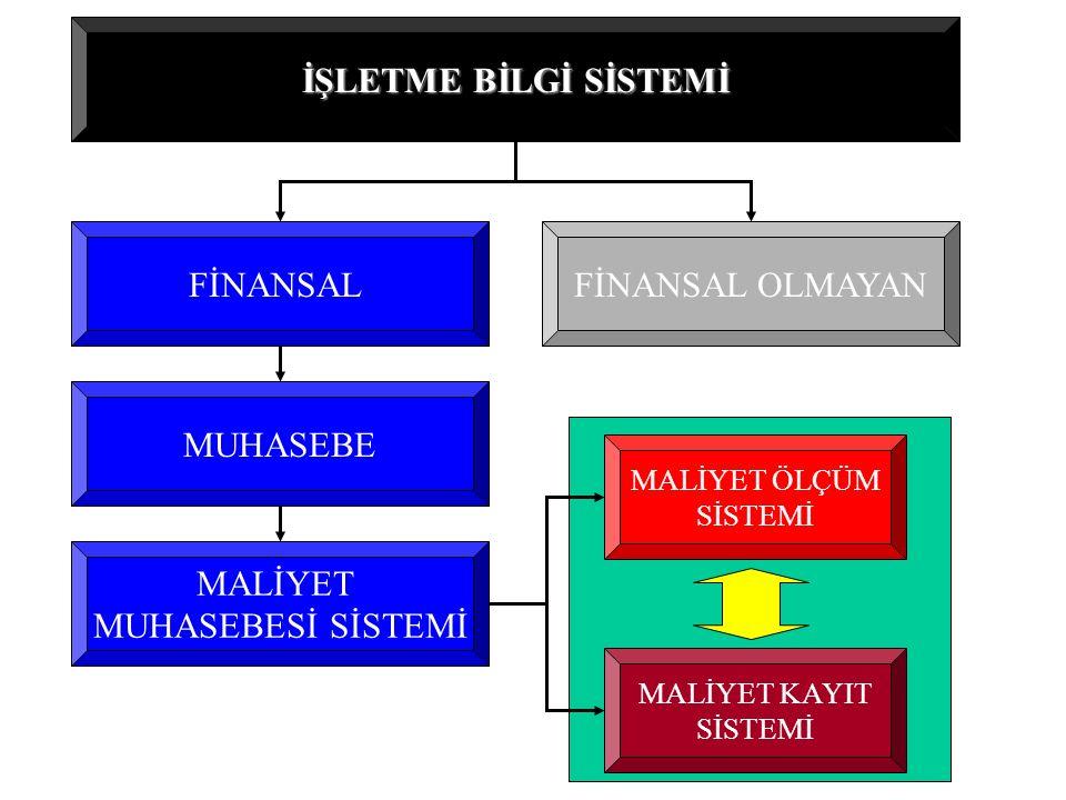 MALİYET MUHASEBESİ SİSTEMİ: üretimi ve satışı yapılan mamul ve hizmetlere ilişkin maliyetlerin saptanması, tanımlanması, ayrımlanması, kayıtlanması, ölçümlenmesi ve analizini mümkün kılan tüm gerekli unsurların oluşturduğu bir bütünü ifade eder 1.Maliyet Muhasebesi Kayıt Sistemi: faaliyet sonuçlarının çıkartılması ve raporlanabilmesi amacıyla Finansal Muhasebe Sistemi için gerekli girdileri sağlayan bir bütünü oluşturur 2.Maliyet Muhasebesi Ölçüm Sistemi: maliyet hesaplama ve analizleri ile bir yandan yönetimin gereksindiği bilgileri sağlayan öte yandan da maliyet kayıt sistemi için gerekli girdileri sağlayan bütünü oluşturur