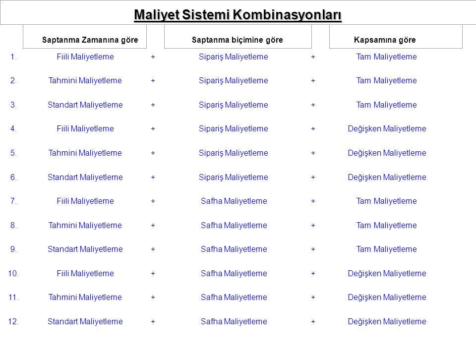Saptanma Zamanına Göre Maliyetleme Yöntemleri (Amaca göre) Fiili Maliyetleme Yöntemi Öngörü Maliyetleme Yöntemi:  Tahmini Maliyetleme Yöntemi  Standart Maliyetleme Yöntemi  Hedef Maliyetleme Yöntemi