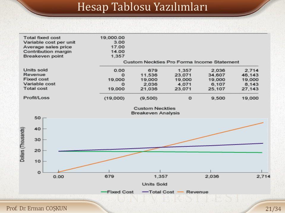 Prof. Dr. Erman COŞKUN Hesap Tablosu Yazılımları 21/34