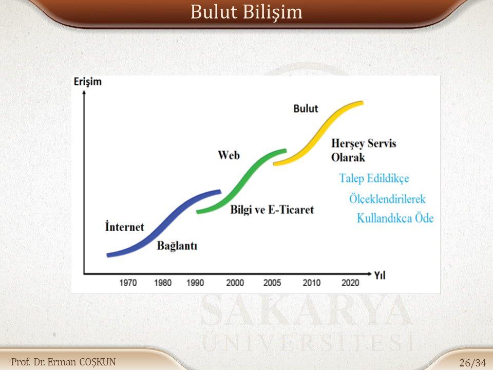 Prof. Dr. Erman COŞKUN Bulut Bilişim 26/34