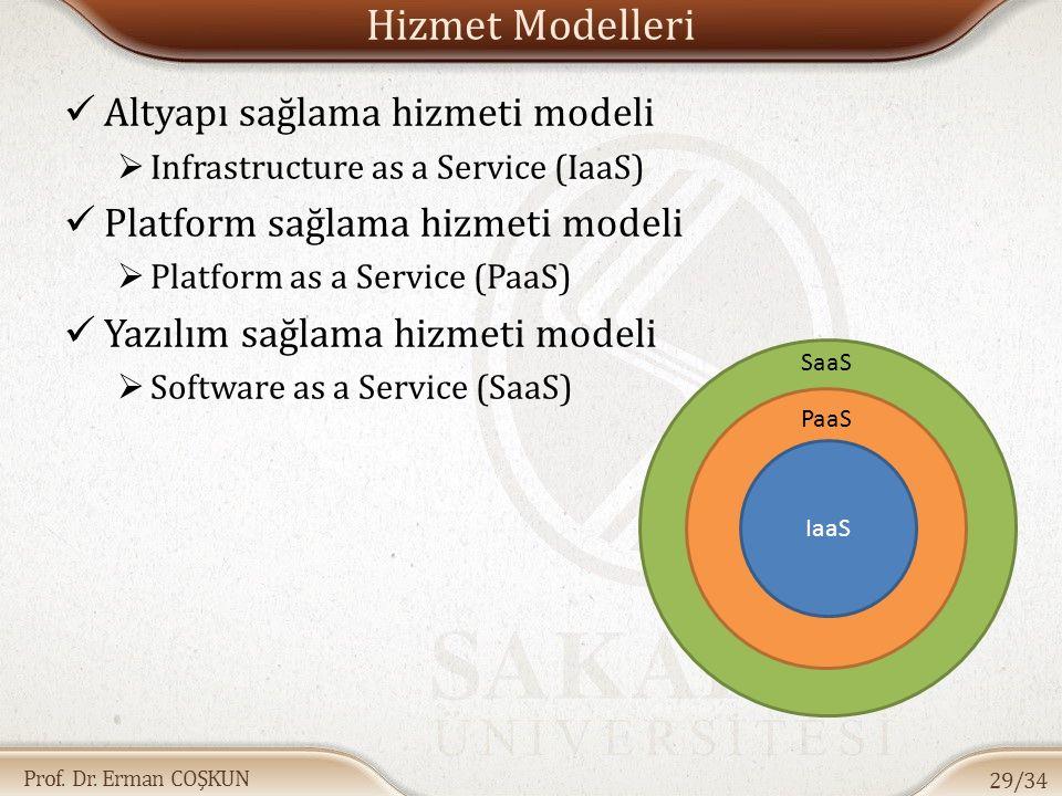 Prof. Dr. Erman COŞKUN Hizmet Modelleri Altyapı sağlama hizmeti modeli  Infrastructure as a Service (IaaS) Platform sağlama hizmeti modeli  Platform