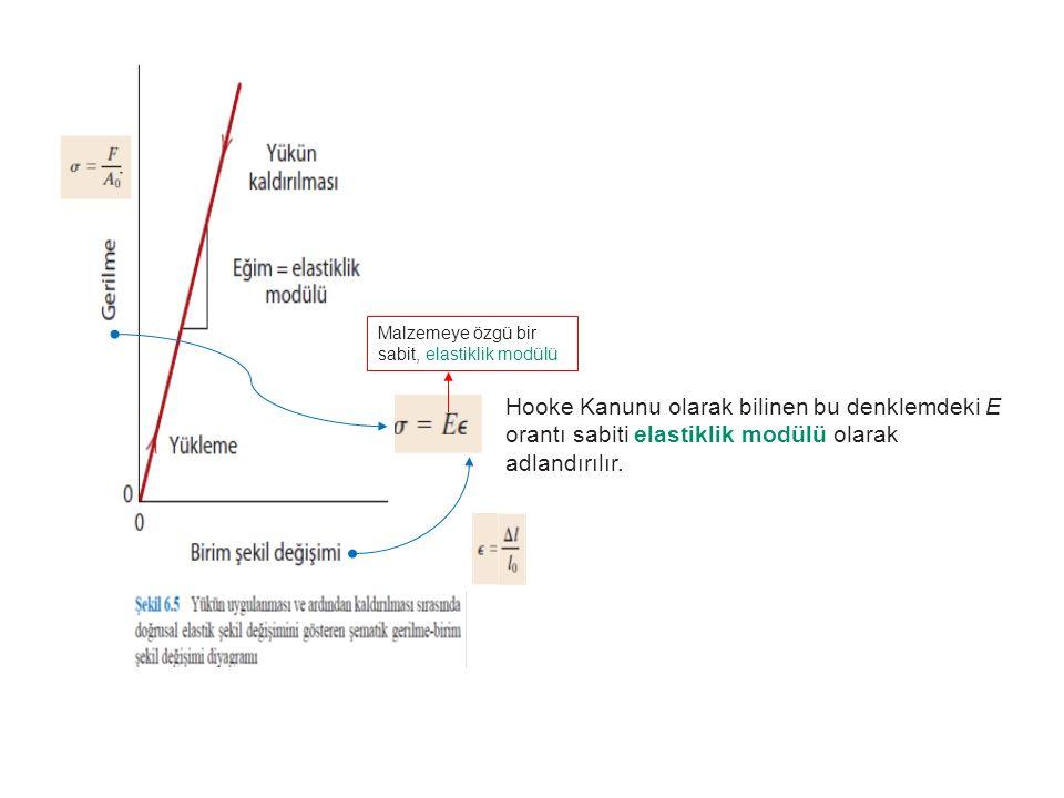 Hooke Kanunu olarak bilinen bu denklemdeki E orantı sabiti elastiklik modülü olarak adlandırılır. Malzemeye özgü bir sabit, elastiklik modülü