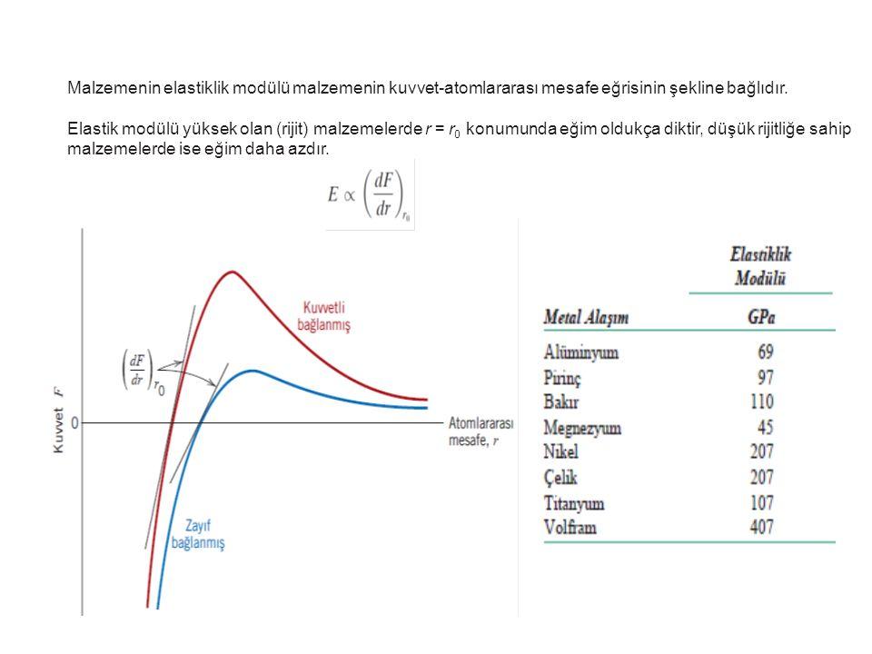 Malzemenin elastiklik modülü malzemenin kuvvet-atomlararası mesafe eğrisinin şekline bağlıdır. Elastik modülü yüksek olan (rijit) malzemelerde r = r 0