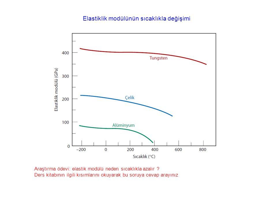 Elastiklik modülünün sıcaklıkla değişimi Araştırma ödevi: elastik modülü neden sıcaklıkla azalır ? Ders kitabının ilgili kısımlarını okuyarak bu soruy
