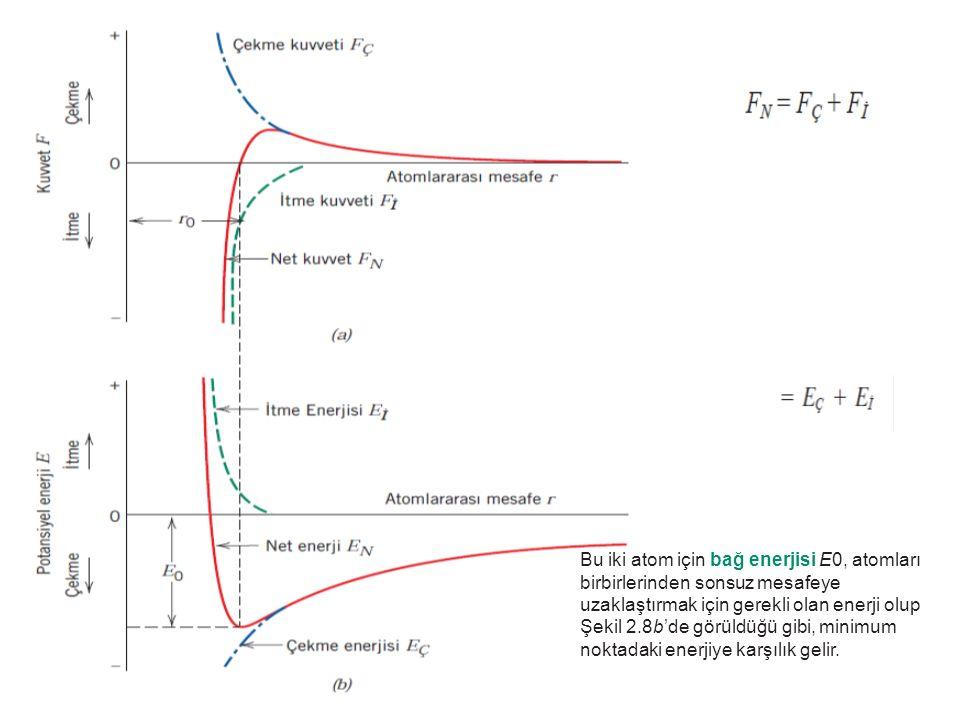 Bu iki atom için bağ enerjisi E0, atomları birbirlerinden sonsuz mesafeye uzaklaştırmak için gerekli olan enerji olup Şekil 2.8b'de görüldüğü gibi, mi