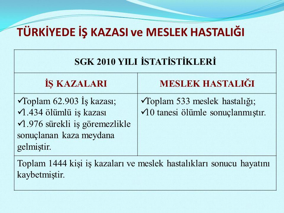 TÜRKİYEDE İŞ KAZASI ve MESLEK HASTALIĞI SGK 2010 YILI İSTATİSTİKLERİ İŞ KAZALARIMESLEK HASTALIĞI Toplam 62.903 İş kazası; 1.434 ölümlü iş kazası 1.976