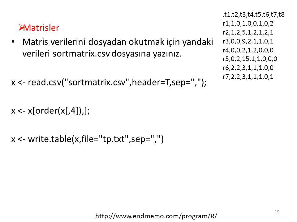  Matrisler Matris verilerini dosyadan okutmak için yandaki verileri sortmatrix.csv dosyasına yazınız. x <- read.csv(