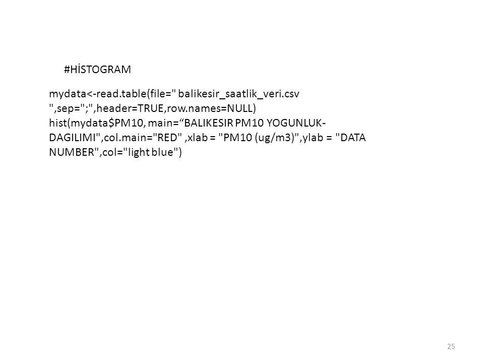 25 #HİSTOGRAM mydata<-read.table(file=