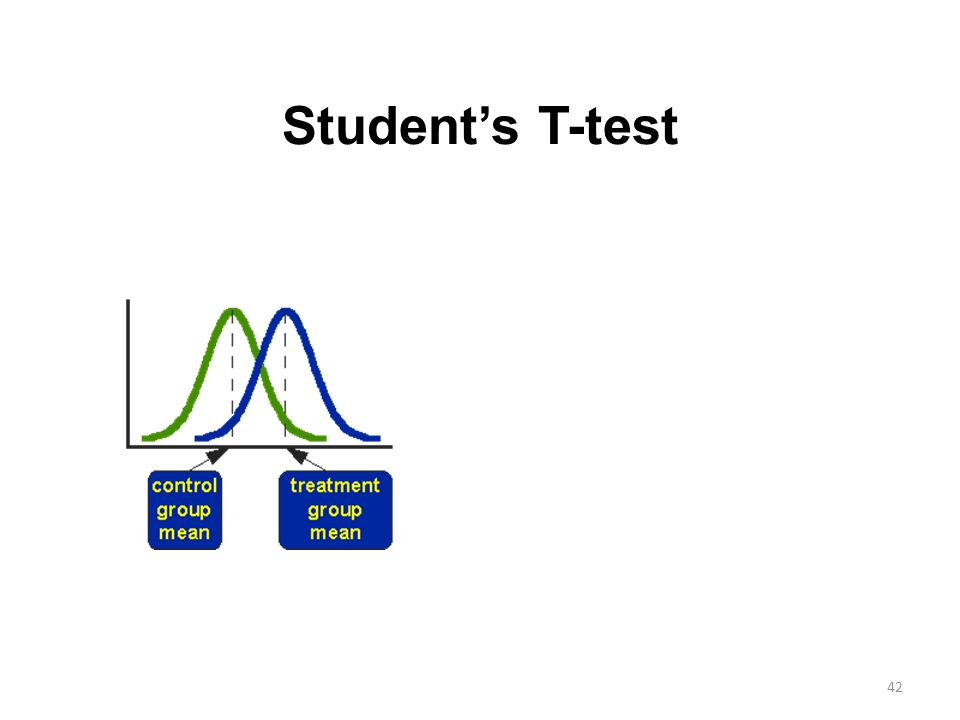 Student's T-test 42