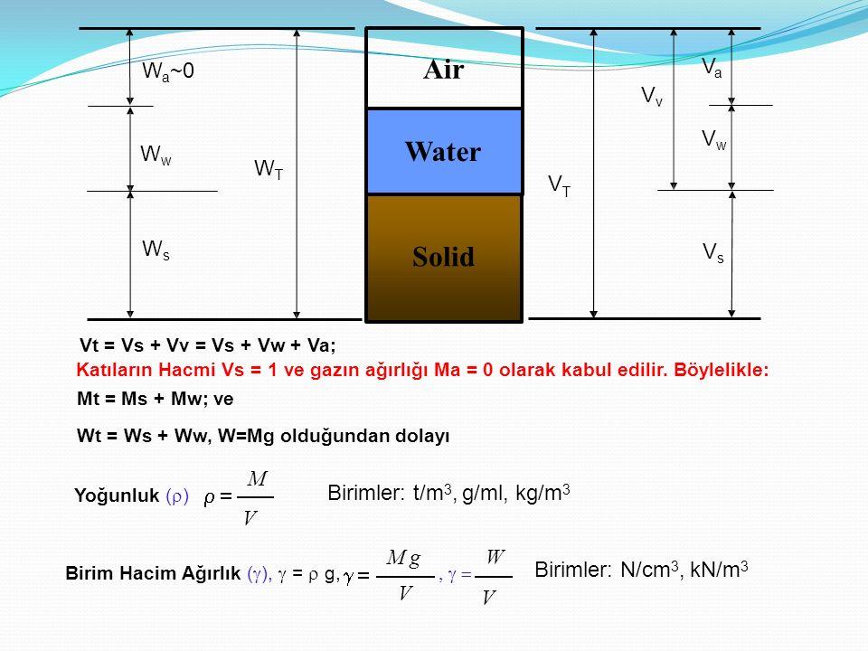 Wt = Ws + Ww, W=Mg olduğundan dolayı Solid Air Water WTWT WsWs WwWw W a ~0 VsVs VaVa VwVw VvVv V T Vt = Vs + Vv = Vs + Vw + Va; Katıların Hacmi Vs = 1 ve gazın ağırlığı Ma = 0 olarak kabul edilir.