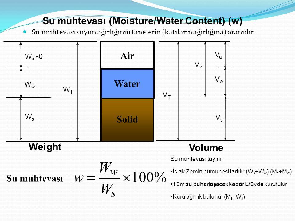 Solid Air Water WTWT WsWs WwWw W a ~0 VsVs VaVa VwVw VvVv V T Weight Volume Su muhtevası (Moisture/Water Content) (w) Su muhtevası suyun ağırlığının tanelerin (katıların ağırlığına) oranıdır.
