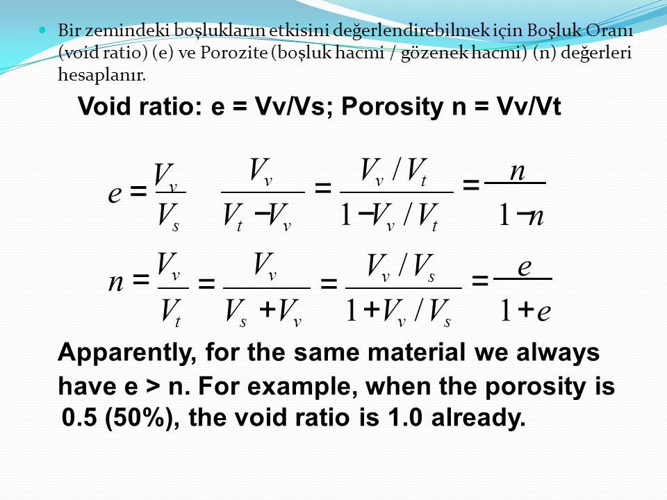 Void ratio: e = Vv/Vs; Porosity n = Vv/Vt 0.5 (50%), the void ratio is 1.0 already. V v V v /V t = n 1 − n 1 − V v /V t V v /V s = e 1 + e V t V s + V