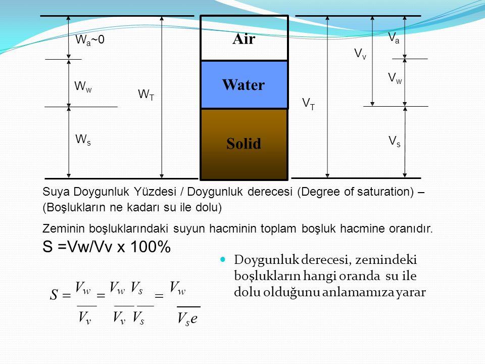 Solid Air Water WTWT WsWs WwWw W a ~0 VsVs VaVa VwVw VvVv V T Suya Doygunluk Yüzdesi / Doygunluk derecesi (Degree of saturation) – (Boşlukların ne kadarı su ile dolu) Zeminin boşluklarındaki suyun hacminin toplam boşluk hacmine oranıdır.