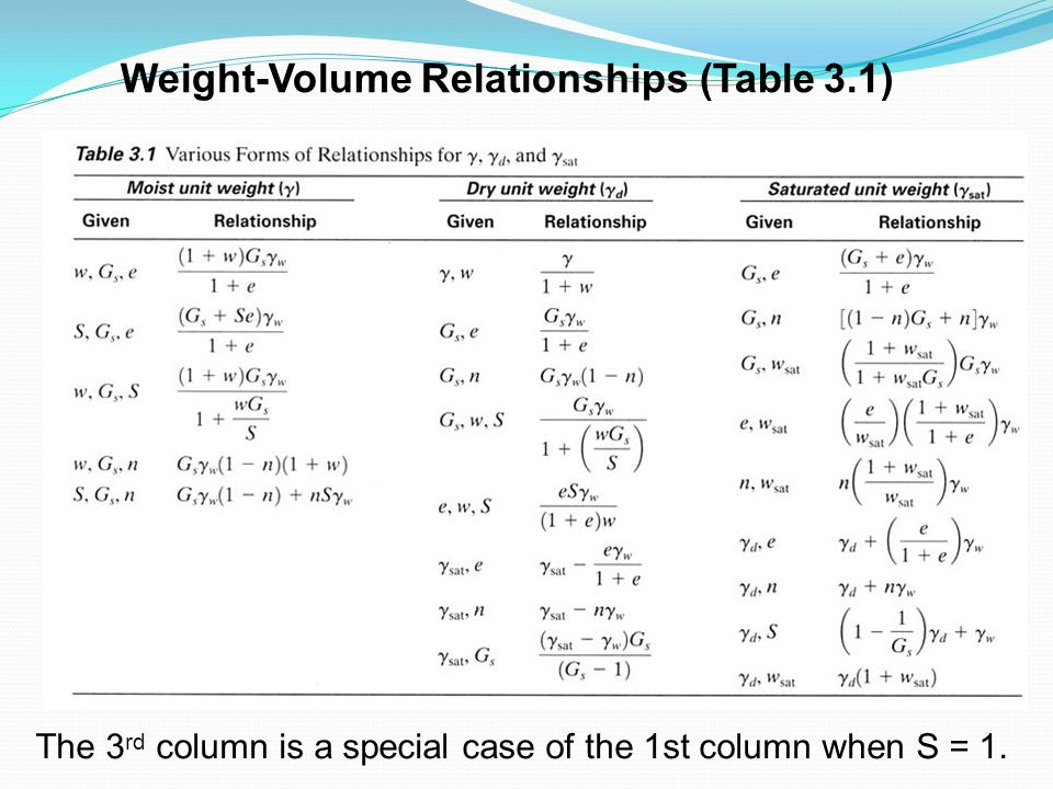 Weight-Volume Relationships (Table 3.1) The 3 rd column is a special case of the 1st column when S = 1.