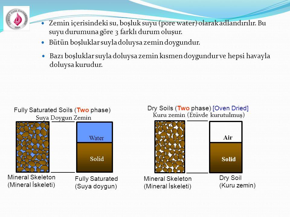Zemin içerisindeki su, boşluk suyu (pore water) olarak adlandırılır. Bu suyu durumuna göre 3 farklı durum oluşur. Bütün boşluklar suyla doluysa zemin