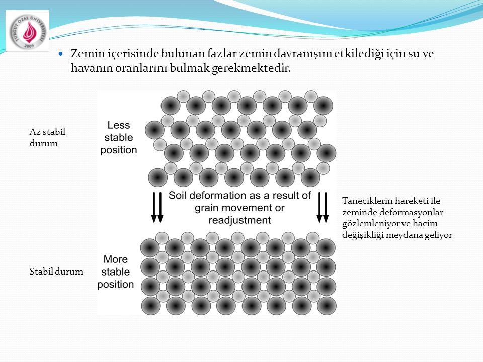 Zemin içerisinde bulunan fazlar zemin davranışını etkilediği için su ve havanın oranlarını bulmak gerekmektedir. Az stabil durum Stabil durum Tanecikl