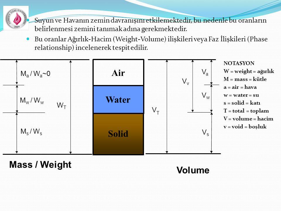 Suyun ve Havanın zemin davranışını etkilemektedir, bu nedenle bu oranların belirlenmesi zemini tanımak adına gerekmektedir. Bu oranlar Ağırlık-Hacim (