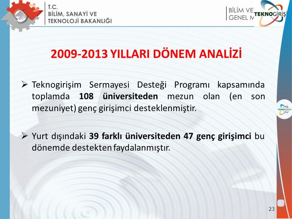 2009-2013 YILLARI DÖNEM ANALİZİ  Teknogirişim Sermayesi Desteği Programı kapsamında toplamda 108 üniversiteden mezun olan (en son mezuniyet) genç girişimci desteklenmiştir.