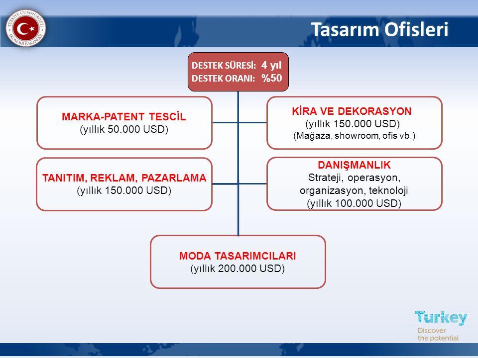 İşbirliği Kuruluşu Türkiye İhracatçılar Meclisi (TİM), İhracatçı birlikleri, Tasarım konusunda iştigal eden dernek, birlik ve vakıfları İfade eder.