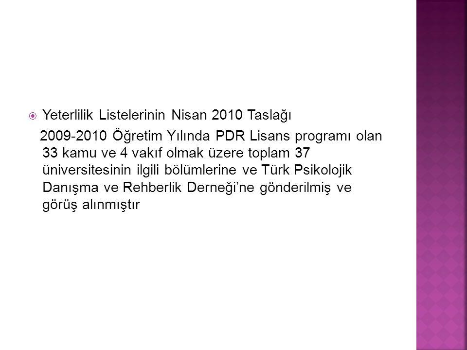  Yeterlilik Listelerinin Nisan 2010 Taslağı 2009-2010 Öğretim Yılında PDR Lisans programı olan 33 kamu ve 4 vakıf olmak üzere toplam 37 üniversitesinin ilgili bölümlerine ve Türk Psikolojik Danışma ve Rehberlik Derneği'ne gönderilmiş ve görüş alınmıştır