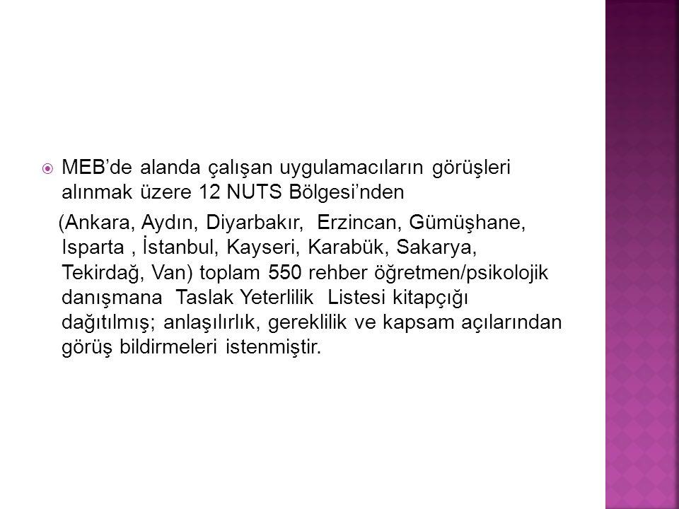  MEB'de alanda çalışan uygulamacıların görüşleri alınmak üzere 12 NUTS Bölgesi'nden (Ankara, Aydın, Diyarbakır, Erzincan, Gümüşhane, Isparta, İstanbul, Kayseri, Karabük, Sakarya, Tekirdağ, Van) toplam 550 rehber öğretmen/psikolojik danışmana Taslak Yeterlilik Listesi kitapçığı dağıtılmış; anlaşılırlık, gereklilik ve kapsam açılarından görüş bildirmeleri istenmiştir.