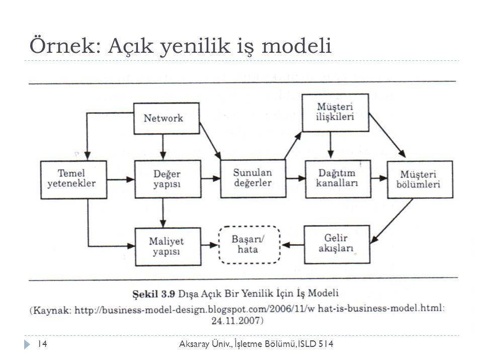 Örnek: Açık yenilik iş modeli Aksaray Üniv., İ şletme Bölümü, ISLD 51414