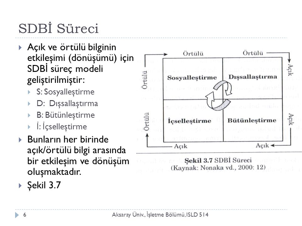 SDBİ Süreci Aksaray Üniv., İ şletme Bölümü, ISLD 5146  Açık ve örtülü bilginin etkileşimi (dönüşümü) için SDB İ süreç modeli geliştirilmiştir:  S: Sosyalleştirme  D: Dışsallaştırma  B: Bütünleştirme  İ : İ çselleştirme  Bunların her birinde açık/örtülü bilgi arasında bir etkileşim ve dönüşüm oluşmaktadır.