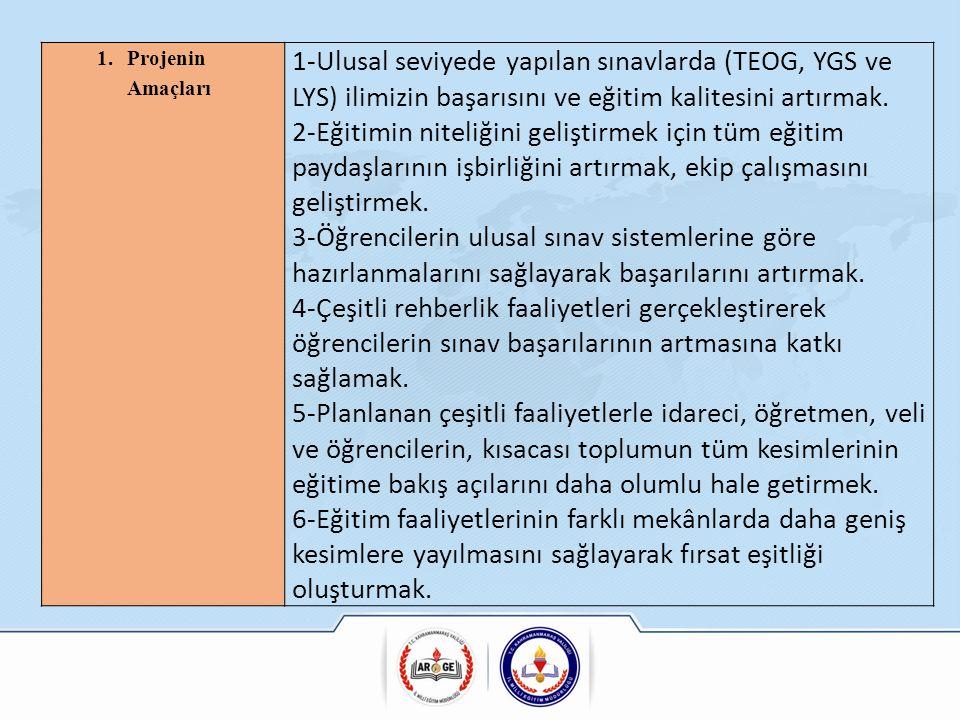 1.Projenin Amaçları 1-Ulusal seviyede yapılan sınavlarda (TEOG, YGS ve LYS) ilimizin başarısını ve eğitim kalitesini artırmak.