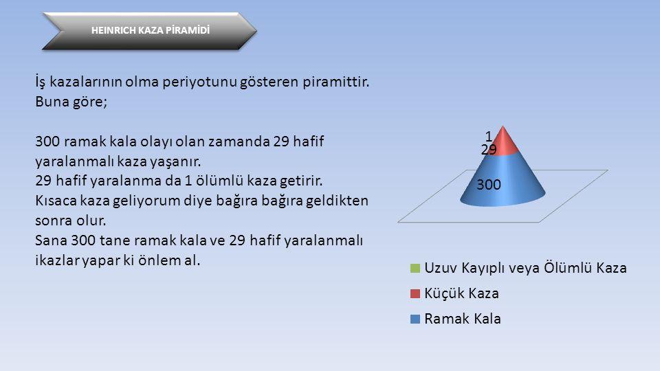 HEINRICH KAZA PİRAMİDİ İş kazalarının olma periyotunu gösteren piramittir.