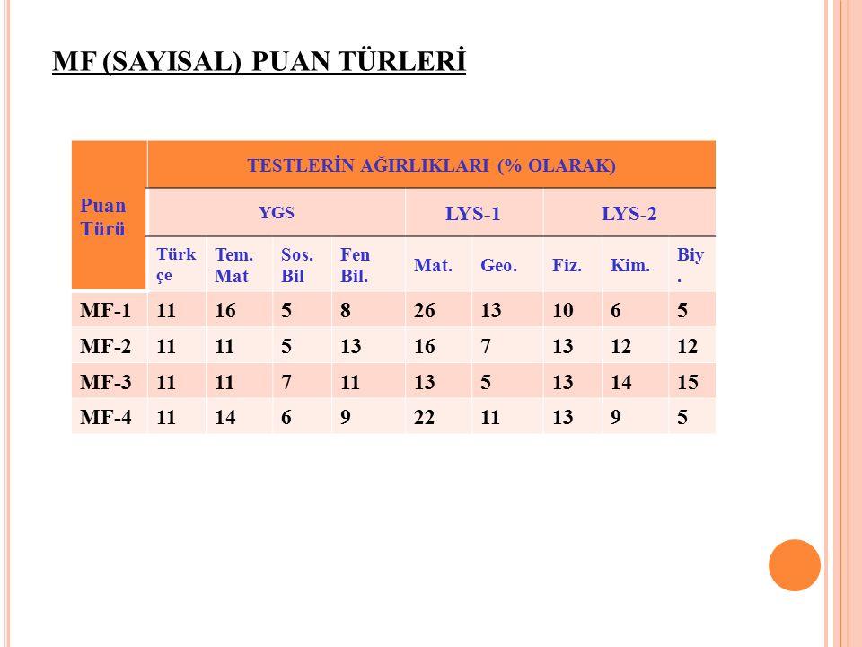 MF (SAYISAL) PUAN TÜRLERİ Puan Türü TESTLERİN AĞIRLIKLARI (% OLARAK) YGS LYS-1LYS-2 Türk çe Tem.