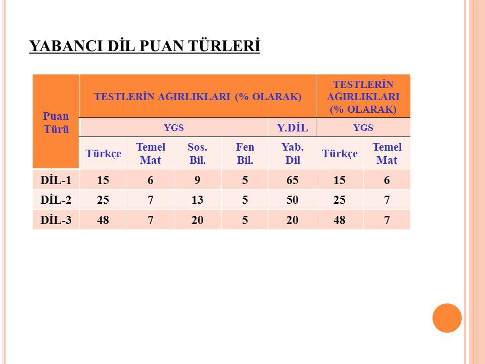 YABANCI DİL PUAN TÜRLERİ Puan Türü TESTLERİN AĞIRLIKLARI (% OLARAK) YGS Y.DİL YGS Türkçe Temel Mat Sos.