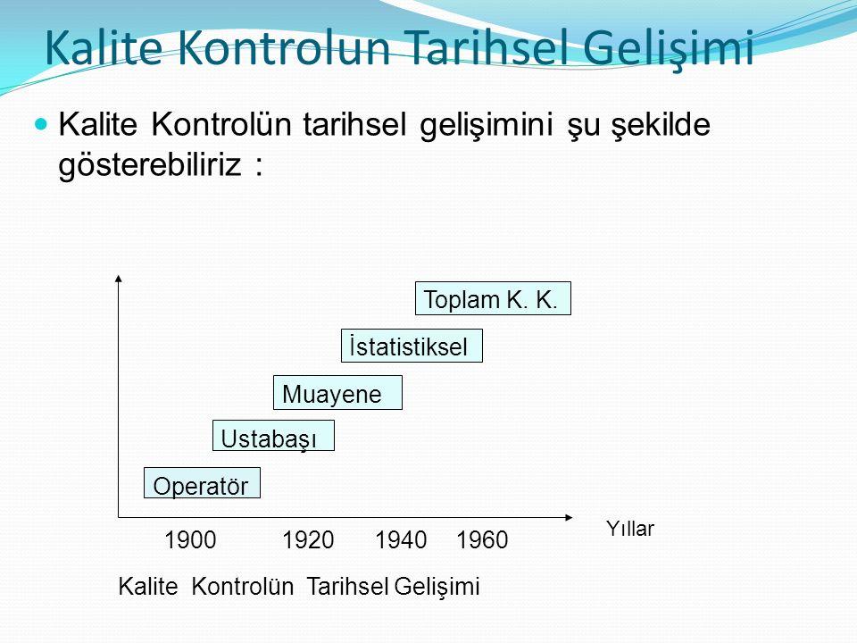 Kalite Kontrolun Tarihsel Gelişimi Kalite Kontrolün tarihsel gelişimini şu şekilde gösterebiliriz : Operatör Ustabaşı Muayene İstatistiksel Toplam K.