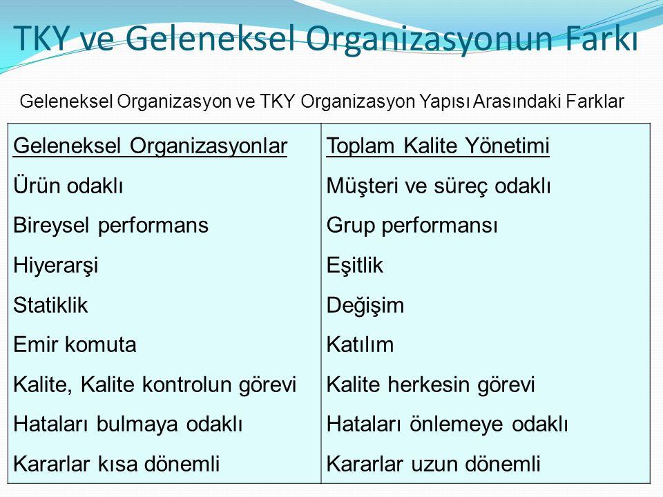 TKY ve Geleneksel Organizasyonun Farkı Geleneksel Organizasyonlar Ürün odaklı Bireysel performans Hiyerarşi Statiklik Emir komuta Kalite, Kalite kontrolun görevi Hataları bulmaya odaklı Kararlar kısa dönemli Toplam Kalite Yönetimi Müşteri ve süreç odaklı Grup performansı Eşitlik Değişim Katılım Kalite herkesin görevi Hataları önlemeye odaklı Kararlar uzun dönemli Geleneksel Organizasyon ve TKY Organizasyon Yapısı Arasındaki Farklar