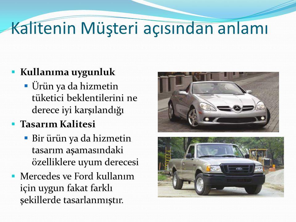 Kalitenin Müşteri açısından anlamı  Kullanıma uygunluk  Ürün ya da hizmetin tüketici beklentilerini ne derece iyi karşılandığı  Tasarım Kalitesi  Bir ürün ya da hizmetin tasarım aşamasındaki özelliklere uyum derecesi  Mercedes ve Ford kullanım için uygun fakat farklı şekillerde tasarlanmıştır.