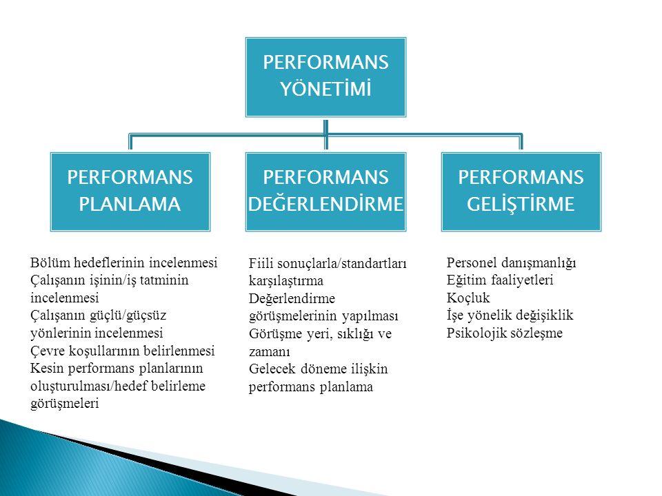 PERFORMANS YÖNETİMİ PERFORMANS PLANLAMA PERFORMANS DEĞERLENDİRME PERFORMANS GELİŞTİRME Bölüm hedeflerinin incelenmesi Çalışanın işinin/iş tatminin inc