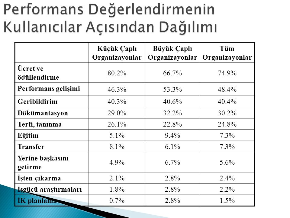 Küçük Çaplı Organizayonlar Büyük Çaplı Organizayonlar Tüm Organizayonlar Ücret ve ödüllendirme 80.2%66.7%74.9% Performans gelişimi 46.3%53.3%48.4% Ger