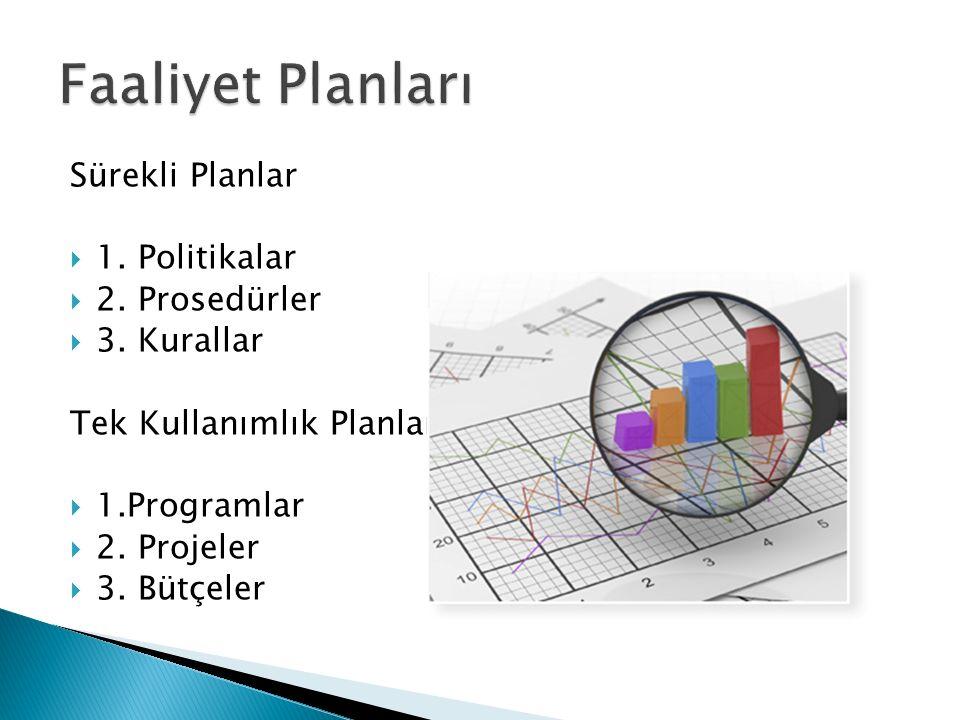 Sürekli Planlar  1. Politikalar  2. Prosedürler  3. Kurallar Tek Kullanımlık Planlar  1.Programlar  2. Projeler  3. Bütçeler