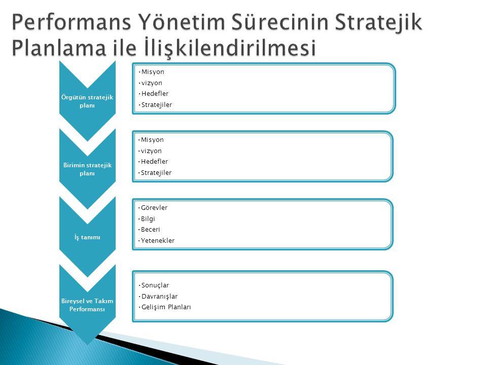 Örgütün stratejik planı Misyon vizyon Hedefler Stratejiler Birimin stratejik planı Misyon vizyon Hedefler Stratejiler İş tanımı Görevler Bilgi Beceri
