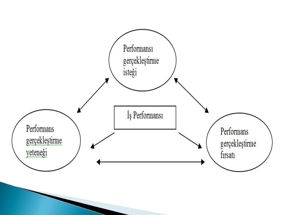  Kişisel faktörler Rekabet Özellikleri (Yetenek, bilgi,deneyim, kiilik) Psikolojik Özellikler (lgi, inanç, deerler, beklenti ve motivasyon, tutum) Demografik Özellikler (Yaş ve cinsiyet)  Örgütsel faktörler Yönetim ve insan gücü politikası İşin tanımı, i süreçleri ve organizasyonel yapı Çalıma koulları Üstler, i arkadaları ve astlarla ilikiler (letiim)  Çevresel faktörler Toplumsal faktörler Ekonomik faktörler Siyasal faktörler Kültürel faktörler (her bir değişken açıklaması 2007_tez_özdemir)