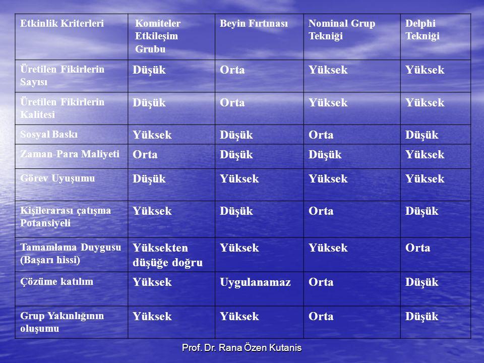 Prof. Dr. Rana Özen Kutanis Etkinlik Kriterleri Komiteler Etkileşim Grubu Beyin FırtınasıNominal Grup Tekniği Delphi Tekniği Üretilen Fikirlerin Sayıs
