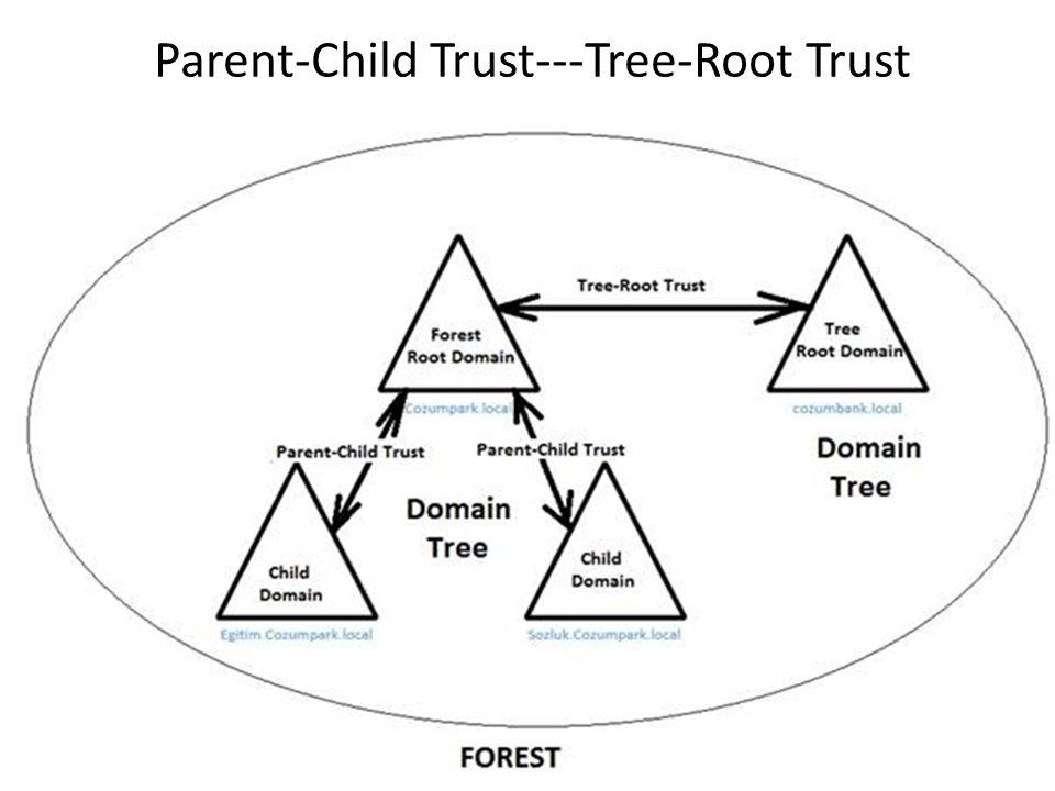 Parent-Child Trust---Tree-Root Trust