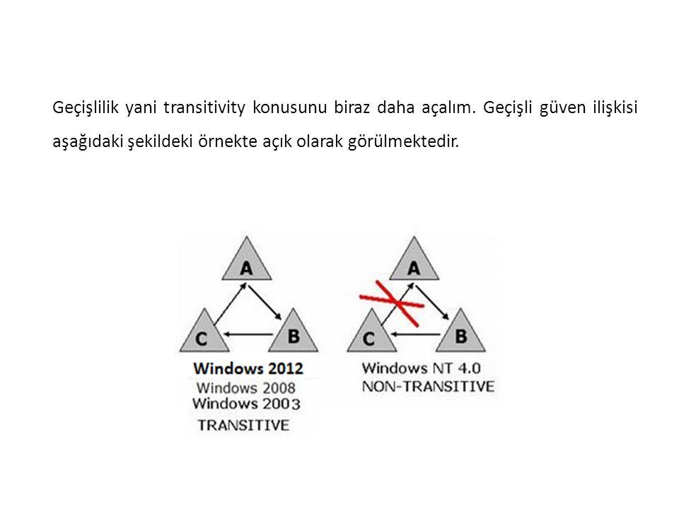 Geçişlilik yani transitivity konusunu biraz daha açalım. Geçişli güven ilişkisi aşağıdaki şekildeki örnekte açık olarak görülmektedir.
