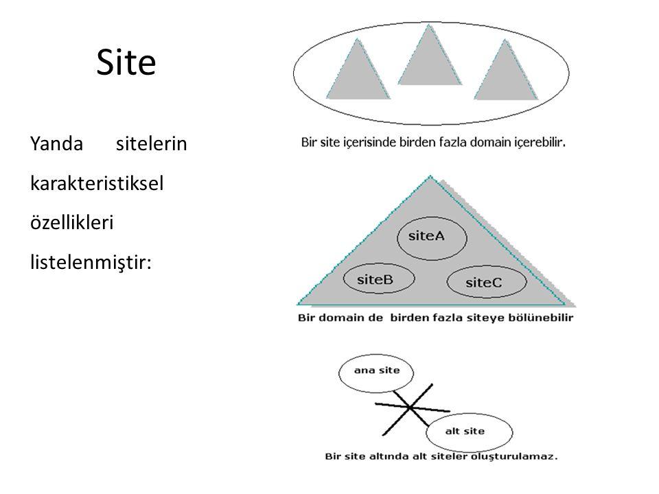 Site Yanda sitelerin karakteristiksel özellikleri listelenmiştir: